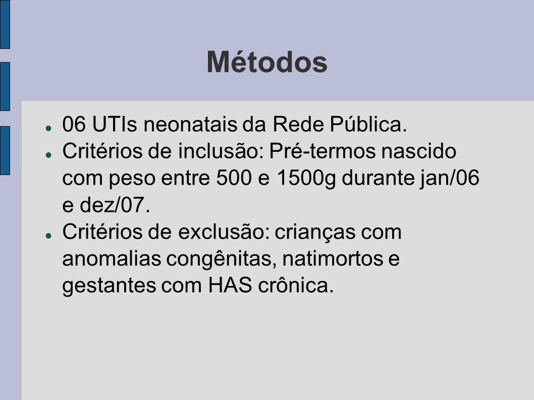 Métodos 06 UTIs neonatais da Rede Pública. Critérios de inclusão: Pré-termos nascido com peso entre 500 e 1500g durante jan/06 e dez/07. Critérios de