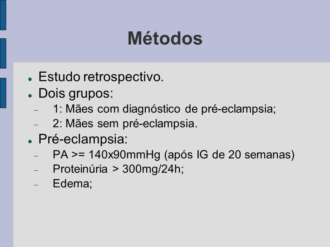Métodos Estudo retrospectivo. Dois grupos: 1: Mães com diagnóstico de pré-eclampsia; 2: Mães sem pré-eclampsia. Pré-eclampsia: PA >= 140x90mmHg (após