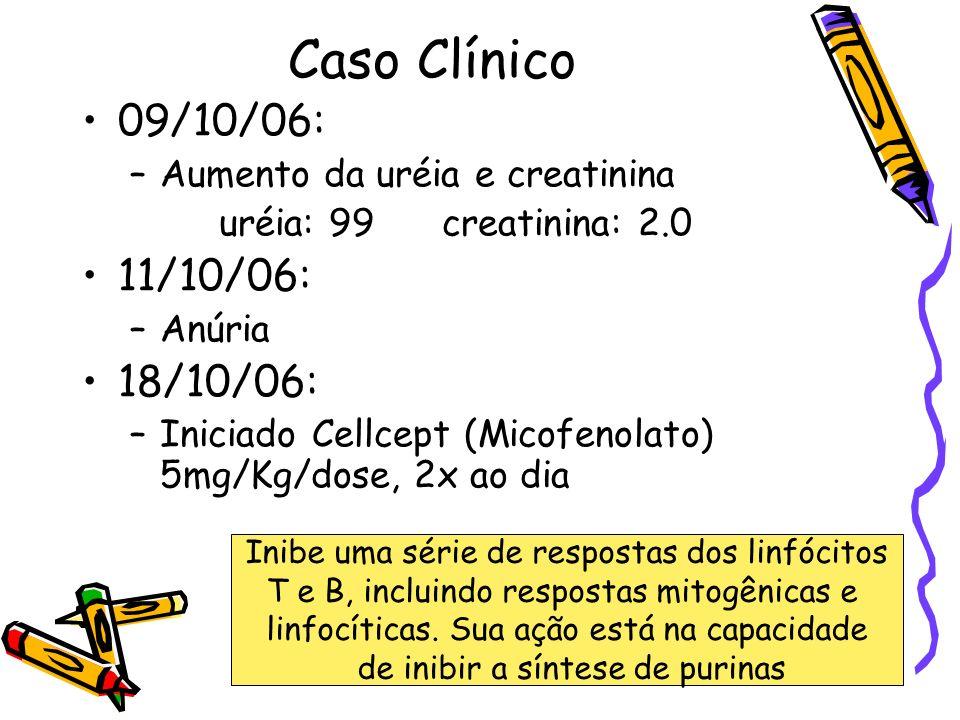 Caso Clínico 09/10/06: –Aumento da uréia e creatinina uréia: 99 creatinina: 2.0 11/10/06: –Anúria 18/10/06: –Iniciado Cellcept (Micofenolato) 5mg/Kg/d