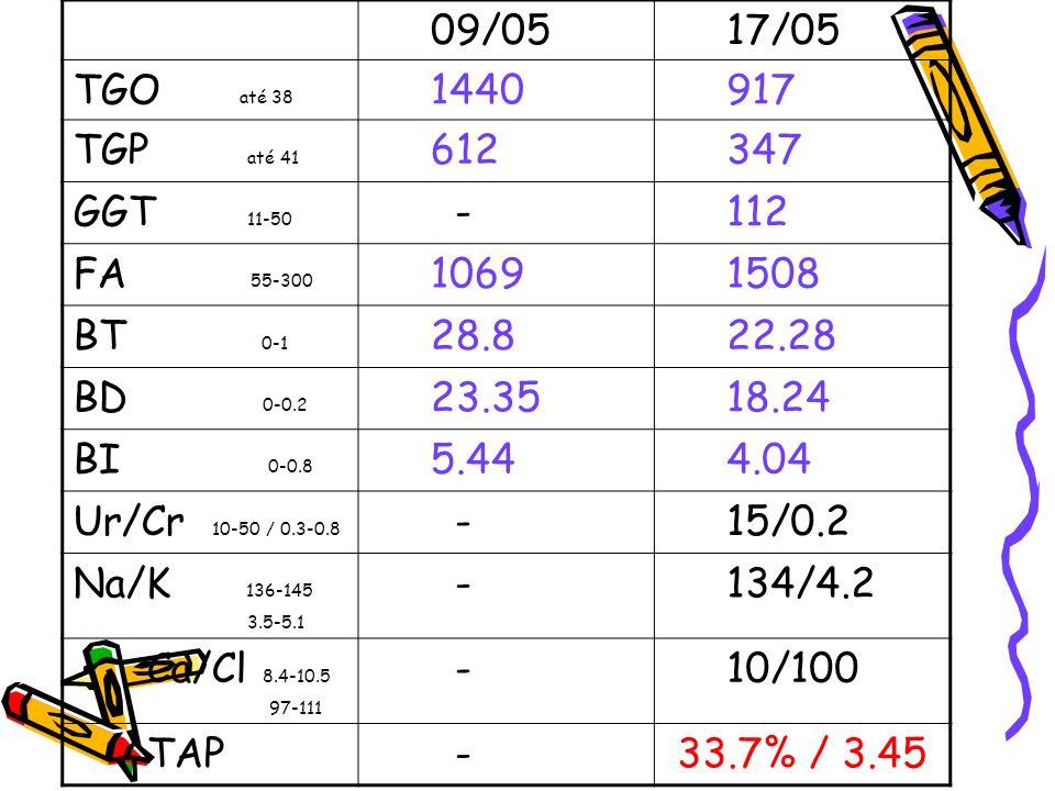 09/05 17/05 TGO até 38 1440 917 TGP até 41 612 347 GGT 11-50 - 112 FA 55-300 1069 1508 BT 0-1 28.8 22.28 BD 0-0.2 23.35 18.24 BI 0-0.8 5.44 4.04 Ur/Cr