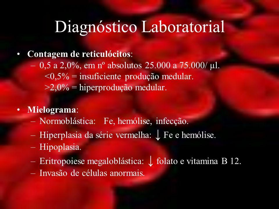 Diagnóstico Laboratorial Contagem de reticulócitos: –0,5 a 2,0%, em nº absolutos 25.000 a 75.000/ µl. <0,5% = insuficiente produção medular. >2,0% = h