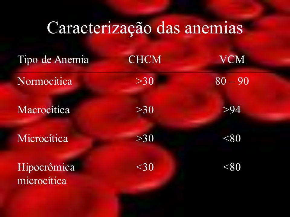 Caracterização das anemias Tipo de AnemiaCHCMVCM Normocítica>3080 – 90 Macrocítica>30>94 Microcítica>30<80 Hipocrômica microcítica <30<80