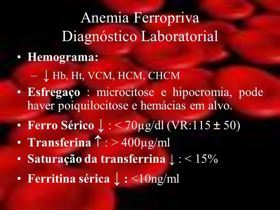 Anemia Ferropriva Diagnóstico Laboratorial Hemograma: – Hb, Ht, VCM, HCM, CHCM Esfregaço : microcitose e hipocromia, pode haver poiquilocitose e hemác