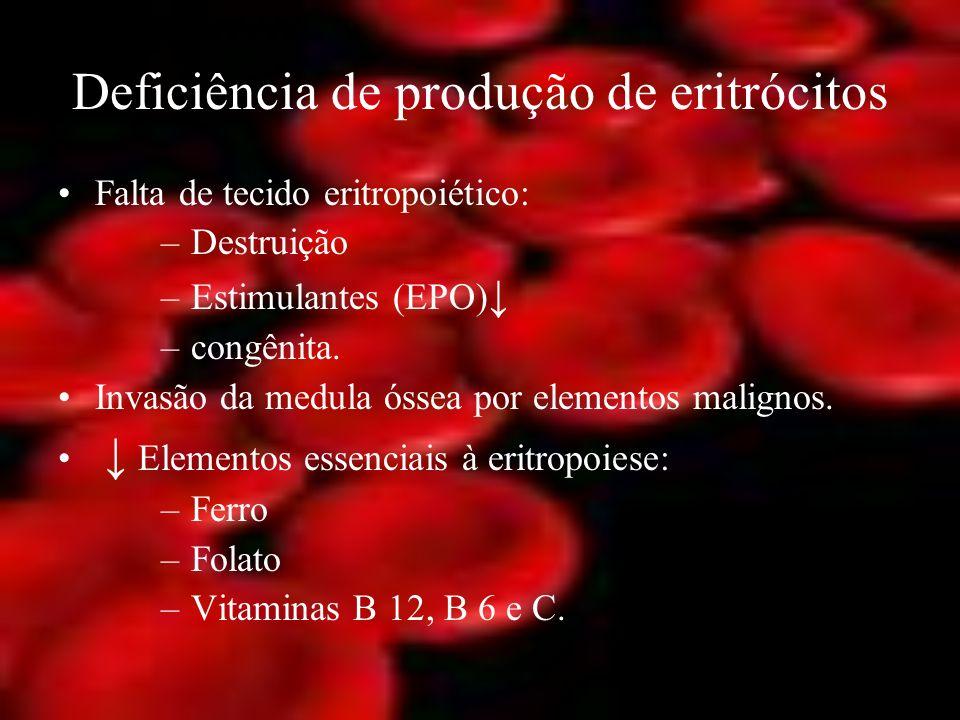 Deficiência de produção de eritrócitos Falta de tecido eritropoiético: –Destruição –Estimulantes (EPO) –congênita. Invasão da medula óssea por element