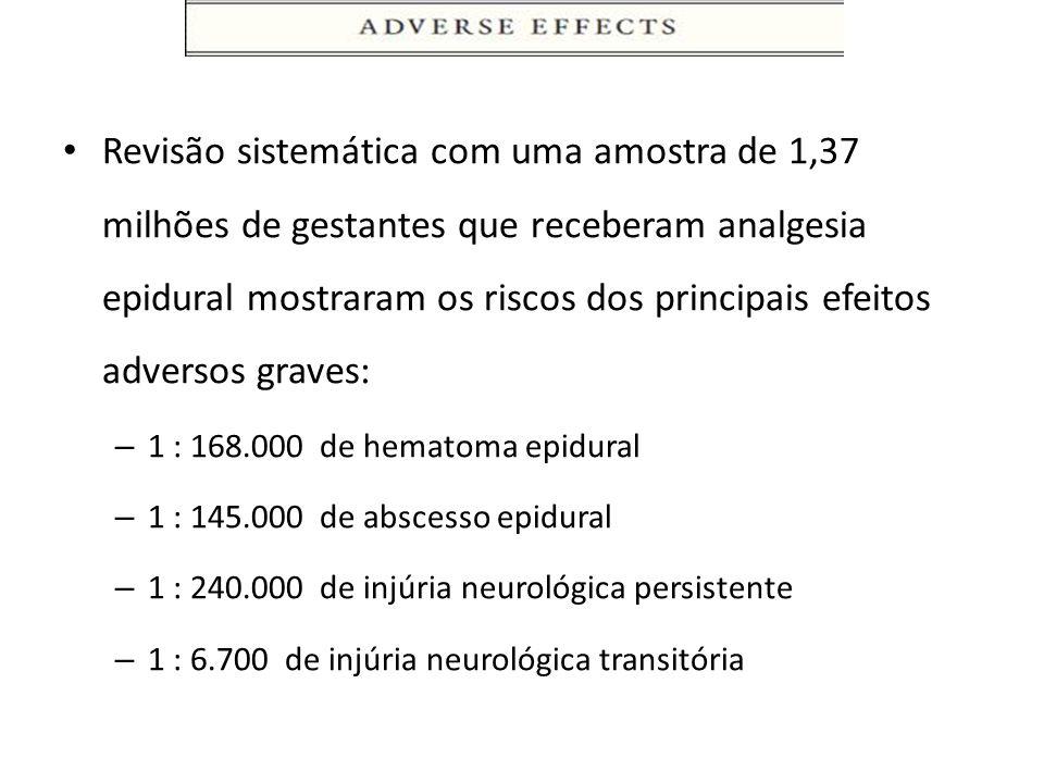 Revisão sistemática com uma amostra de 1,37 milhões de gestantes que receberam analgesia epidural mostraram os riscos dos principais efeitos adversos