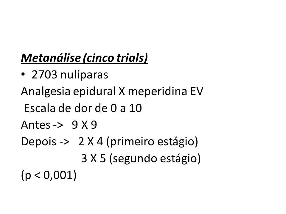 Metanálise (cinco trials) 2703 nulíparas Analgesia epidural X meperidina EV Escala de dor de 0 a 10 Antes -> 9 X 9 Depois -> 2 X 4 (primeiro estágio)