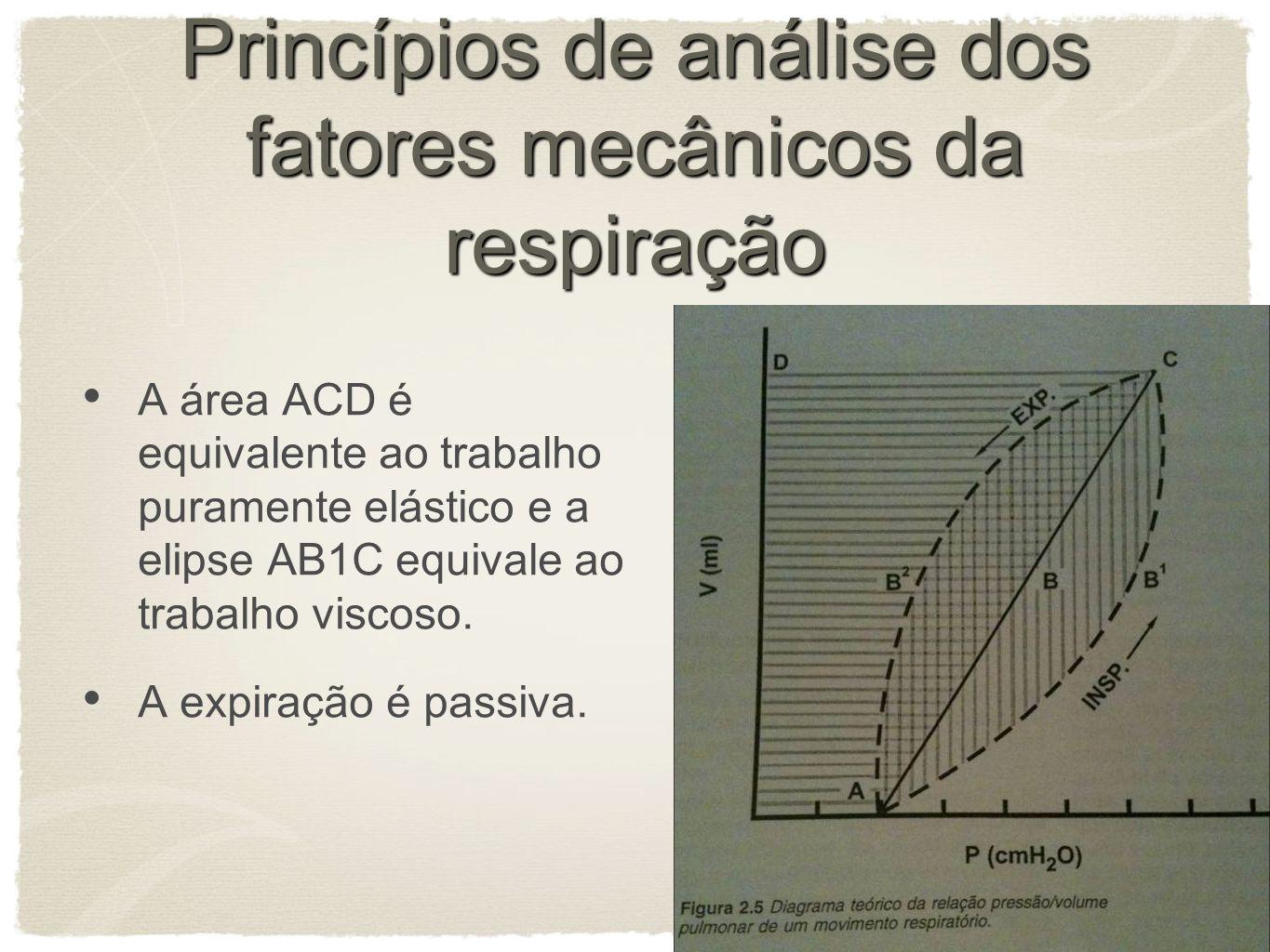 Princípios de análise dos fatores mecânicos da respiração A área ACD é equivalente ao trabalho puramente elástico e a elipse AB1C equivale ao trabalho viscoso.