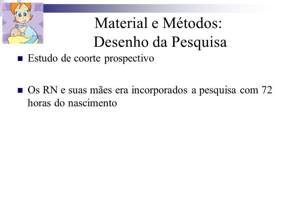 Material e Métodos: Desenho da Pesquisa Estudo de coorte prospectivo Os RN e suas mães era incorporados a pesquisa com 72 horas do nascimento