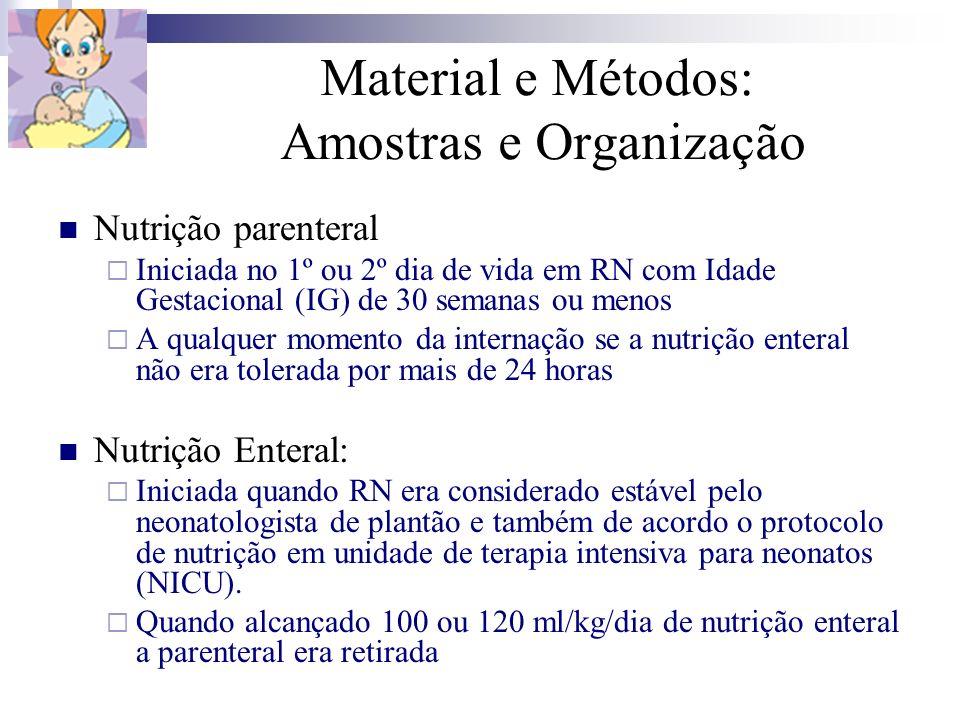 Material e Métodos: Amostras e Organização Nutrição parenteral Iniciada no 1º ou 2º dia de vida em RN com Idade Gestacional (IG) de 30 semanas ou meno