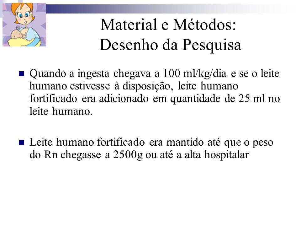 Material e Métodos: Desenho da Pesquisa Quando a ingesta chegava a 100 ml/kg/dia e se o leite humano estivesse à disposição, leite humano fortificado