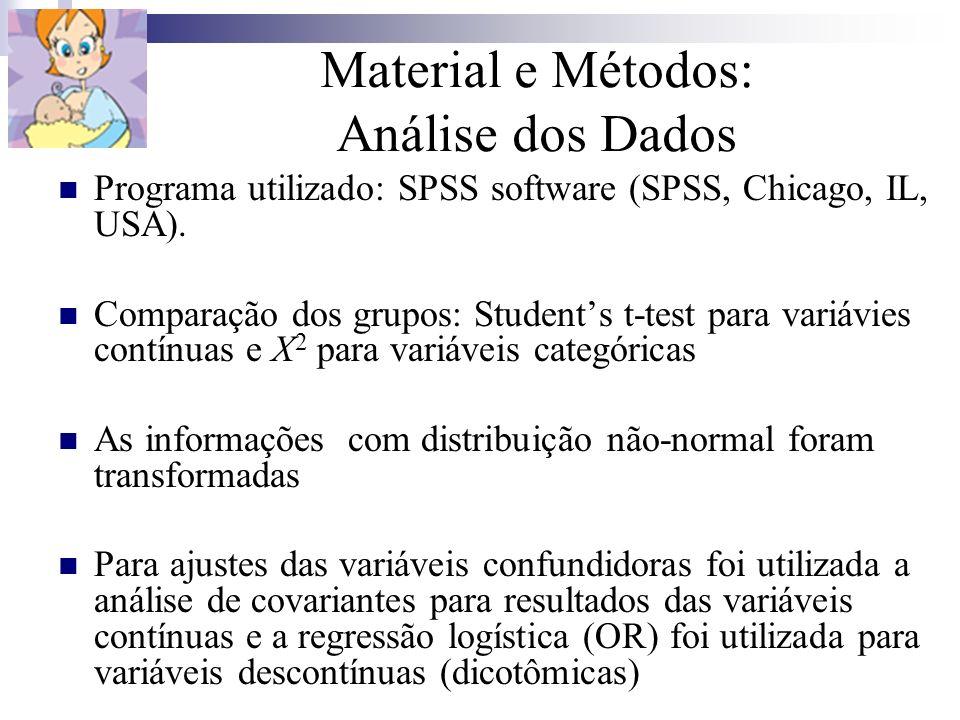 Material e Métodos: Análise dos Dados Programa utilizado: SPSS software (SPSS, Chicago, IL, USA). Comparação dos grupos: Students t-test para variávie
