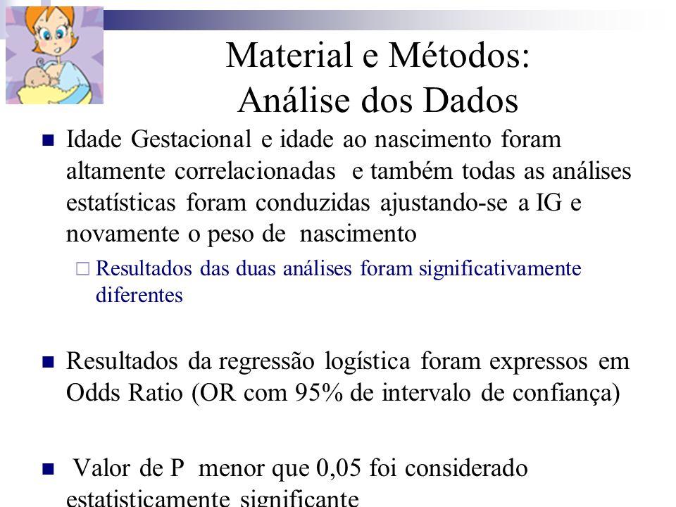 Material e Métodos: Análise dos Dados Idade Gestacional e idade ao nascimento foram altamente correlacionadas e também todas as análises estatísticas