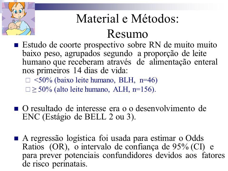 Material e Métodos: Resumo Estudo de coorte prospectivo sobre RN de muito muito baixo peso, agrupados segundo a proporção de leite humano que recebera