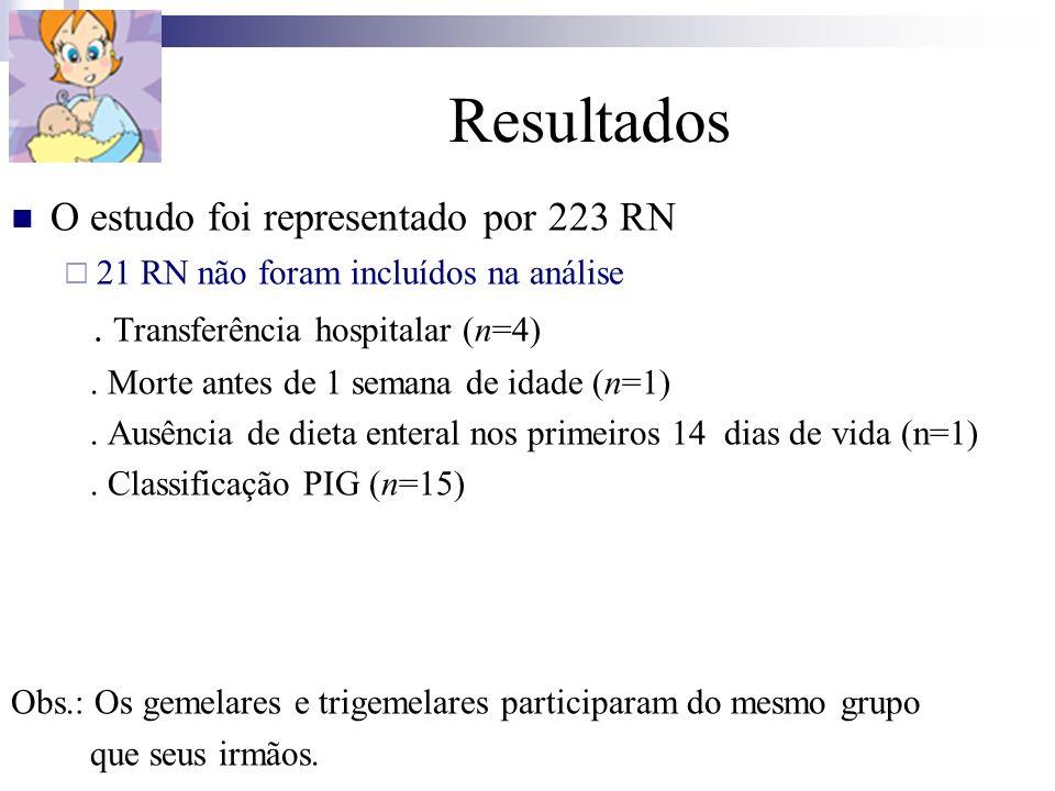 Resultados O estudo foi representado por 223 RN 21 RN não foram incluídos na análise. Transferência hospitalar (n=4). Morte antes de 1 semana de idade