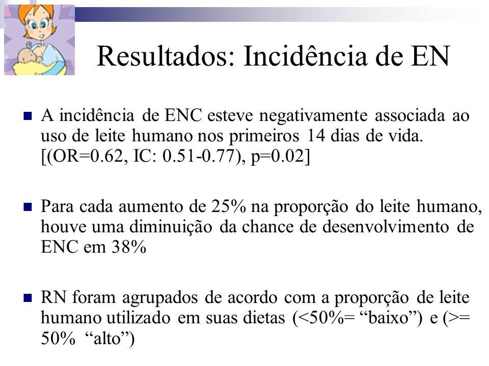 Resultados: Incidência de EN A incidência de ENC esteve negativamente associada ao uso de leite humano nos primeiros 14 dias de vida. [(OR=0.62, IC: 0