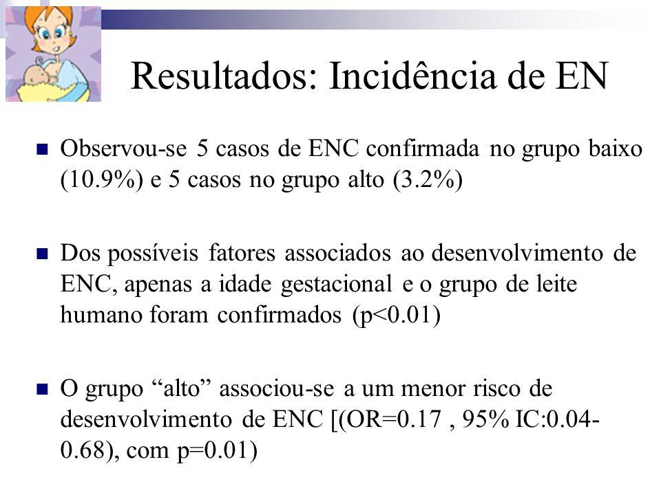 Resultados: Incidência de EN Observou-se 5 casos de ENC confirmada no grupo baixo (10.9%) e 5 casos no grupo alto (3.2%) Dos possíveis fatores associa