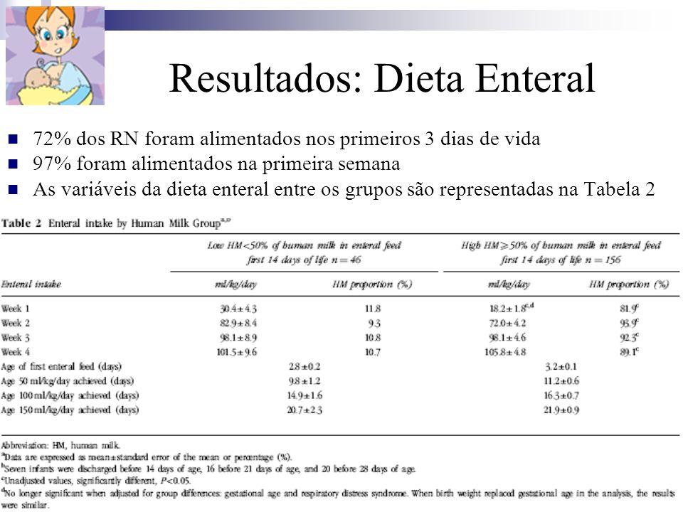 Resultados: Dieta Enteral 72% dos RN foram alimentados nos primeiros 3 dias de vida 97% foram alimentados na primeira semana As variáveis da dieta ent