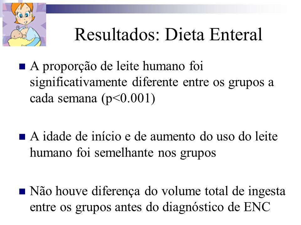 Resultados: Dieta Enteral A proporção de leite humano foi significativamente diferente entre os grupos a cada semana (p<0.001) A idade de início e de