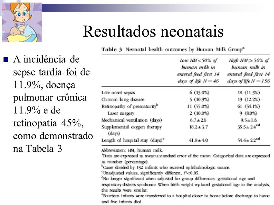 Resultados neonatais A incidência de sepse tardia foi de 11.9%, doença pulmonar crônica 11.9% e de retinopatia 45%, como demonstrado na Tabela 3