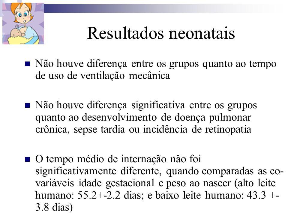 Resultados neonatais Não houve diferença entre os grupos quanto ao tempo de uso de ventilação mecânica Não houve diferença significativa entre os grup