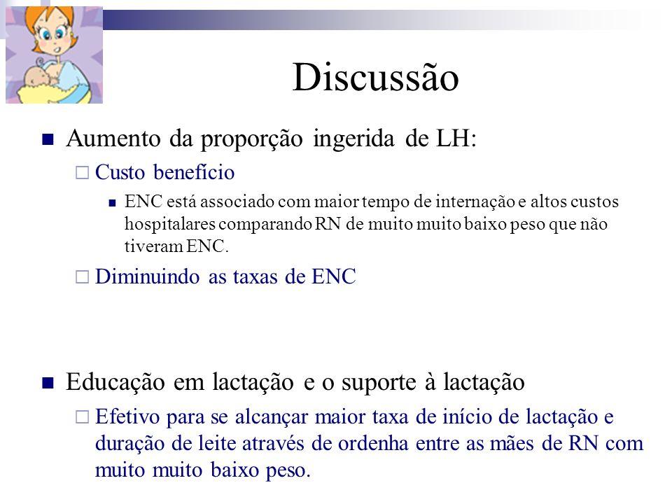 Discussão Aumento da proporção ingerida de LH: Custo benefício ENC está associado com maior tempo de internação e altos custos hospitalares comparando
