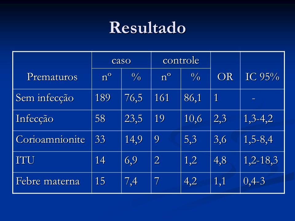 Resultado PrematuroscasocontroleOR IC 95% nº%nº% Sem infecção 18976,516186,11 - Infecção5823,51910,62,31,3-4,2 Corioamnionite3314,995,33,61,5-8,4 ITU1