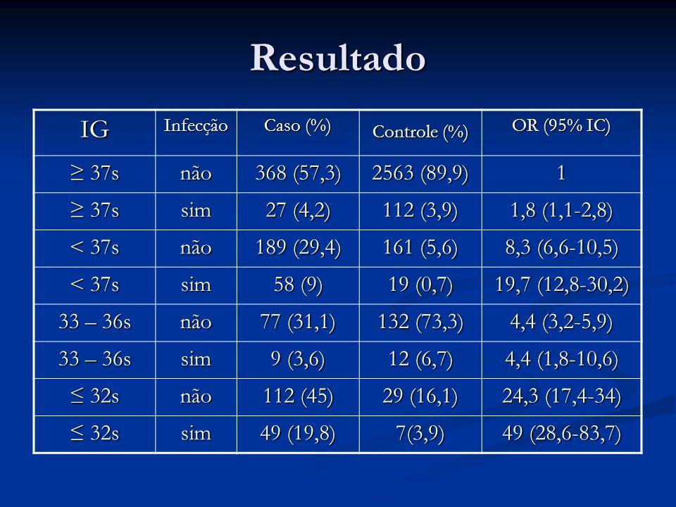 Resultado IGInfecção Caso (%) Controle (%) OR (95% IC) 37s 37snão 368 (57,3) 2563 (89,9) 1 37s 37ssim 27 (4,2) 112 (3,9) 1,8 (1,1-2,8) < 37s não 189 (