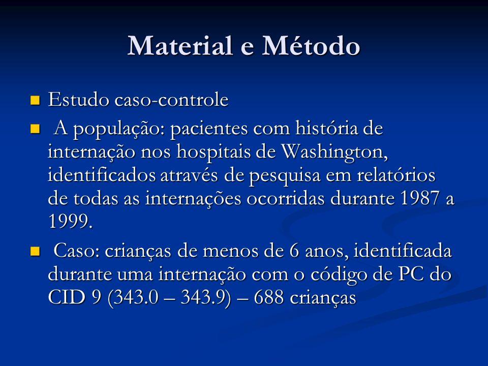 Material e Método Estudo caso-controle Estudo caso-controle A população: pacientes com história de internação nos hospitais de Washington, identificad