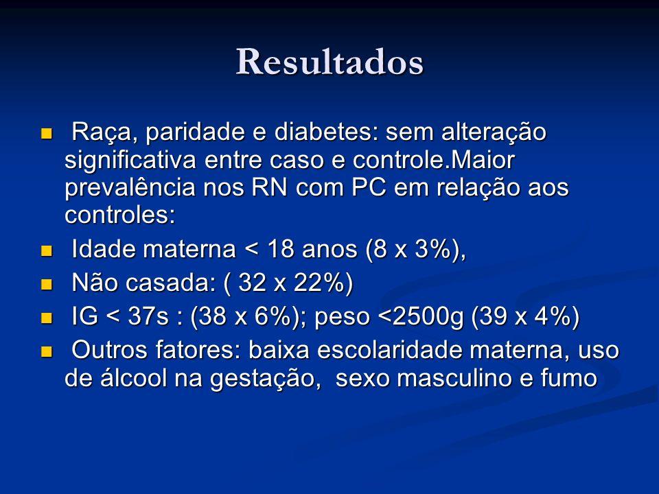 Resultados Raça, paridade e diabetes: sem alteração significativa entre caso e controle.Maior prevalência nos RN com PC em relação aos controles: Raça