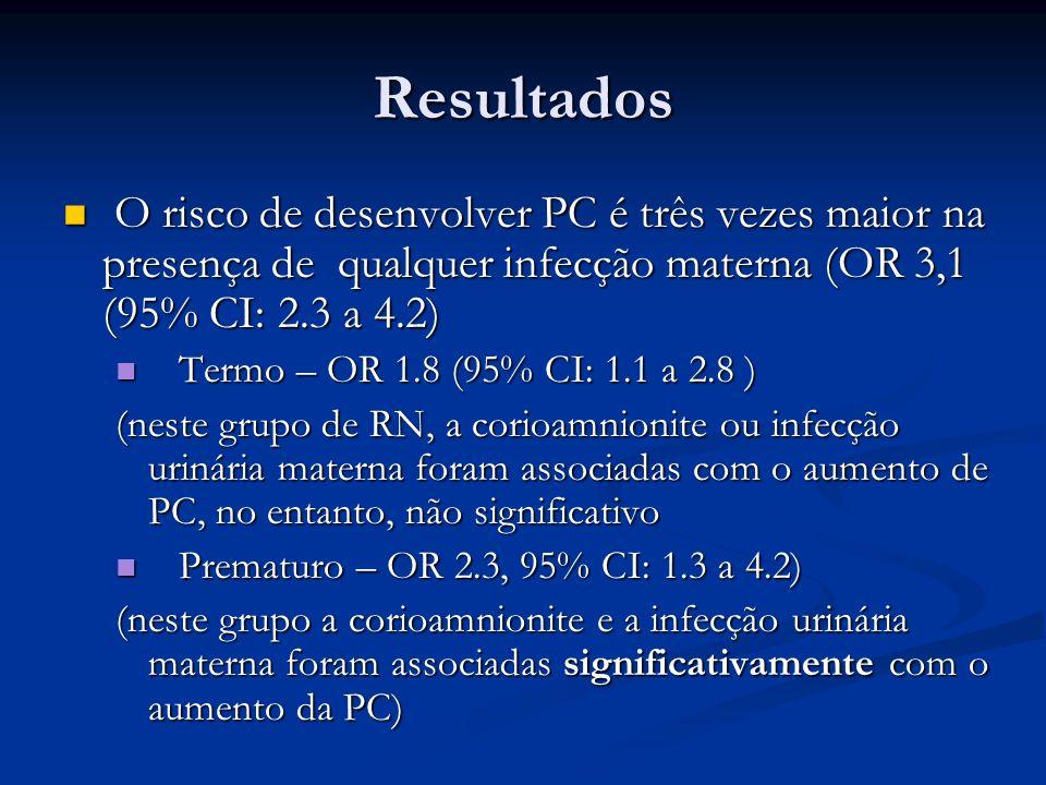 Resultado TodoscasocontroleOR IC 95% nº%nº% Sem infecção 60087,2293595,71 - Infecção8812,81334,33,1 2,3 – 4,2 Corioamnionite406,3341,25,8 3,7 – 9,1 ITU223,5240,84 2,2 – 7,0 Febre materna 223,5501,72 1,1 – 3,5