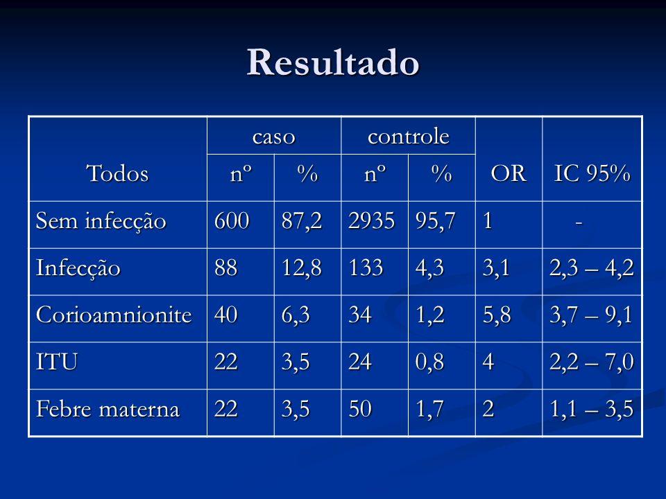 Resultado TermocasocontroleOR IC 95% nº%nº% Sem infecção 36893,2256395,81 - Infecção276,81124,21,8 1,1 – 2,8 Corioamnionite71,92511,8 0,8 – 4,4 ITU71,9220,92,2 0,9 – 5,1 Febre materna 61,6431,71,2 0,5 – 2,8