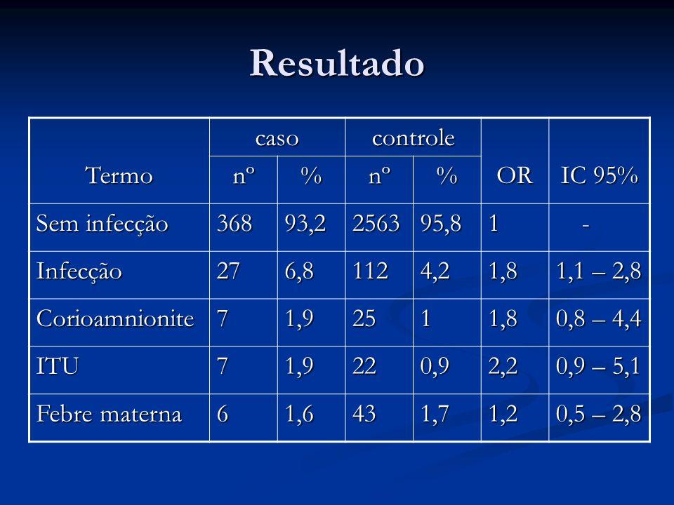Resultado TermocasocontroleOR IC 95% nº%nº% Sem infecção 36893,2256395,81 - Infecção276,81124,21,8 1,1 – 2,8 Corioamnionite71,92511,8 0,8 – 4,4 ITU71,