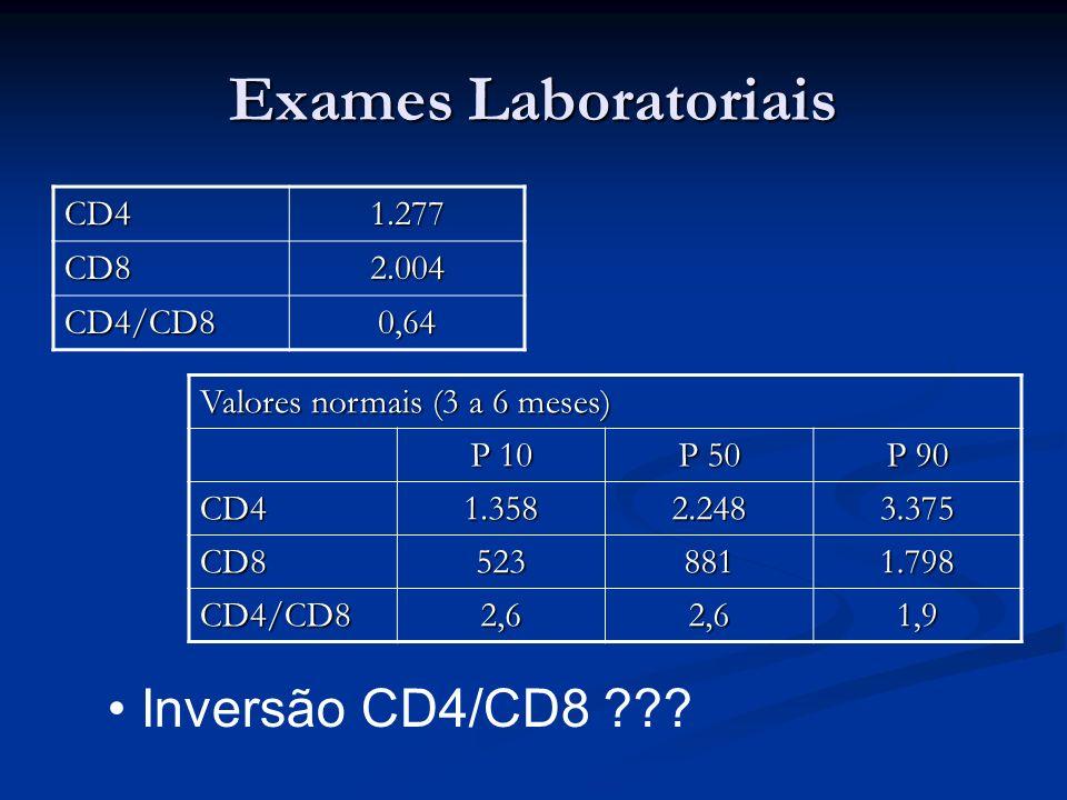 Exames Laboratoriais CD41.277 CD82.004 CD4/CD80,64 Valores normais (3 a 6 meses) P 10 P 50 P 90 CD41.3582.2483.375 CD85238811.798 CD4/CD82,62,61,9 Inv