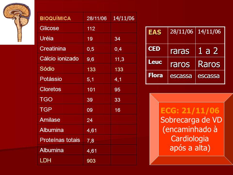 BIOQUÍMICA 28/11/06 14/11/06 Glicose 112 Uréia 19 34 Creatinina 0,5 0,4 Cálcio ionizado 9,6 11,3 Sódio 133 Potássio 5,1 4,1 Cloretos 101 95 TGO 39 33