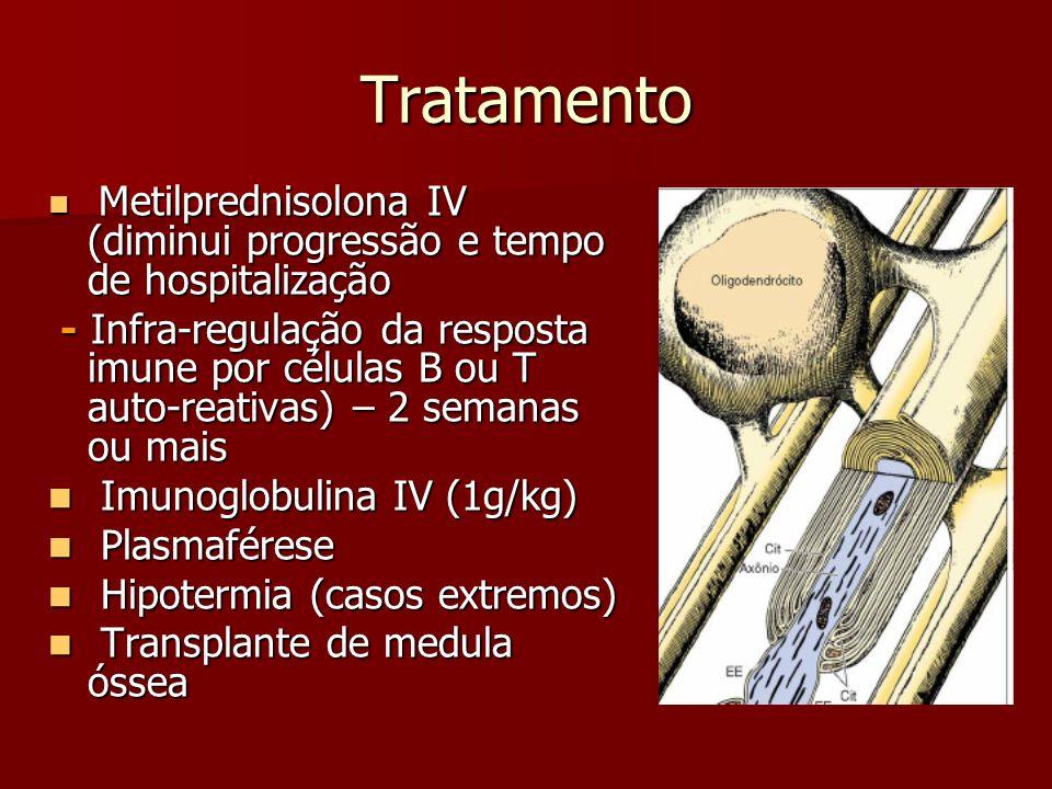 Tratamento Metilprednisolona IV (diminui progressão e tempo de hospitalização Metilprednisolona IV (diminui progressão e tempo de hospitalização - Inf