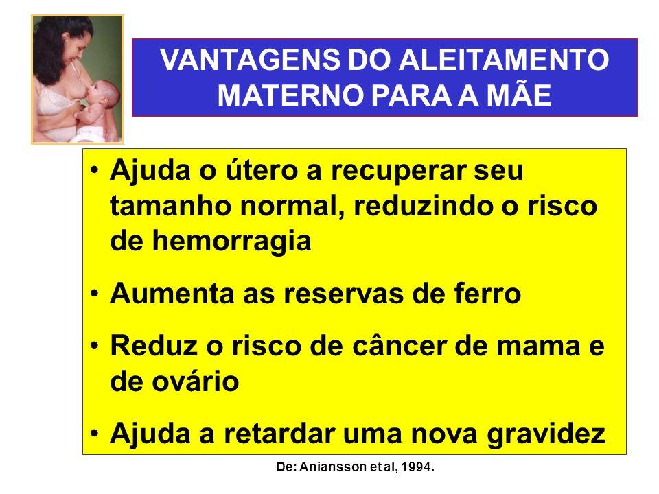 De: Aniansson et al, 1994. Ajuda o útero a recuperar seu tamanho normal, reduzindo o risco de hemorragia Aumenta as reservas de ferro Reduz o risco de