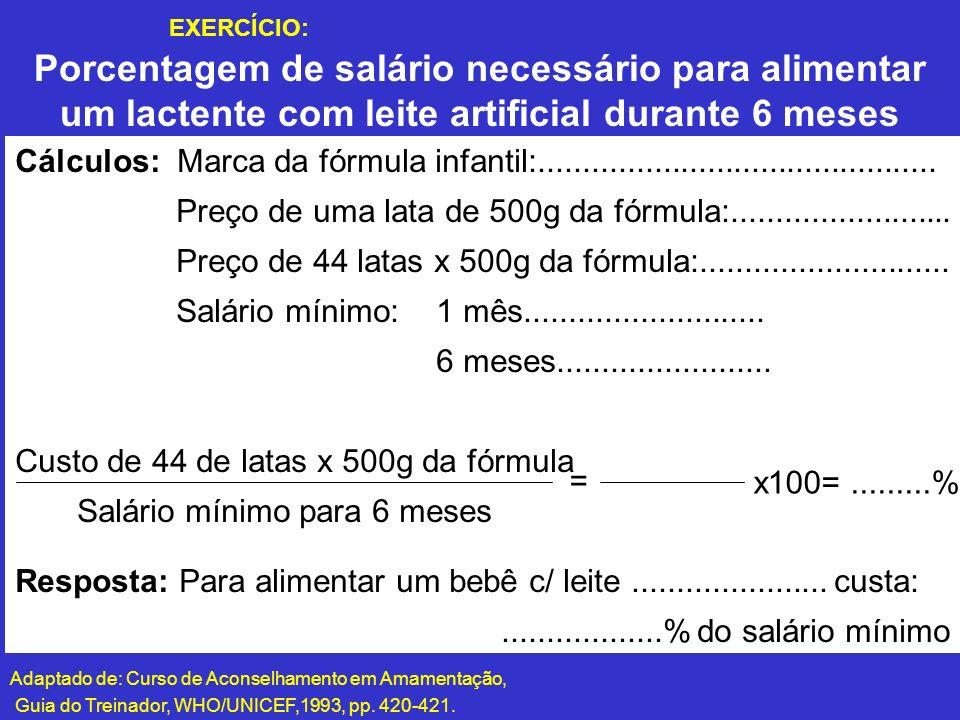 Porcentagem de salário necessário para alimentar um lactente com leite artificial durante 6 meses Adaptado de: Curso de Aconselhamento em Amamentação,