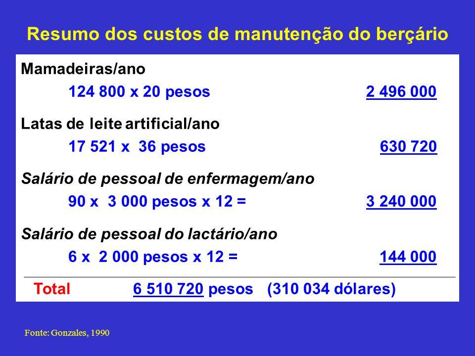 Resumo dos custos de manutenção do berçário Fonte: Gonzales, 1990 Mamadeiras/ano 124 800 x 20 pesos 2 496 000 Latas de leite artificial/ano 17 521 x 3