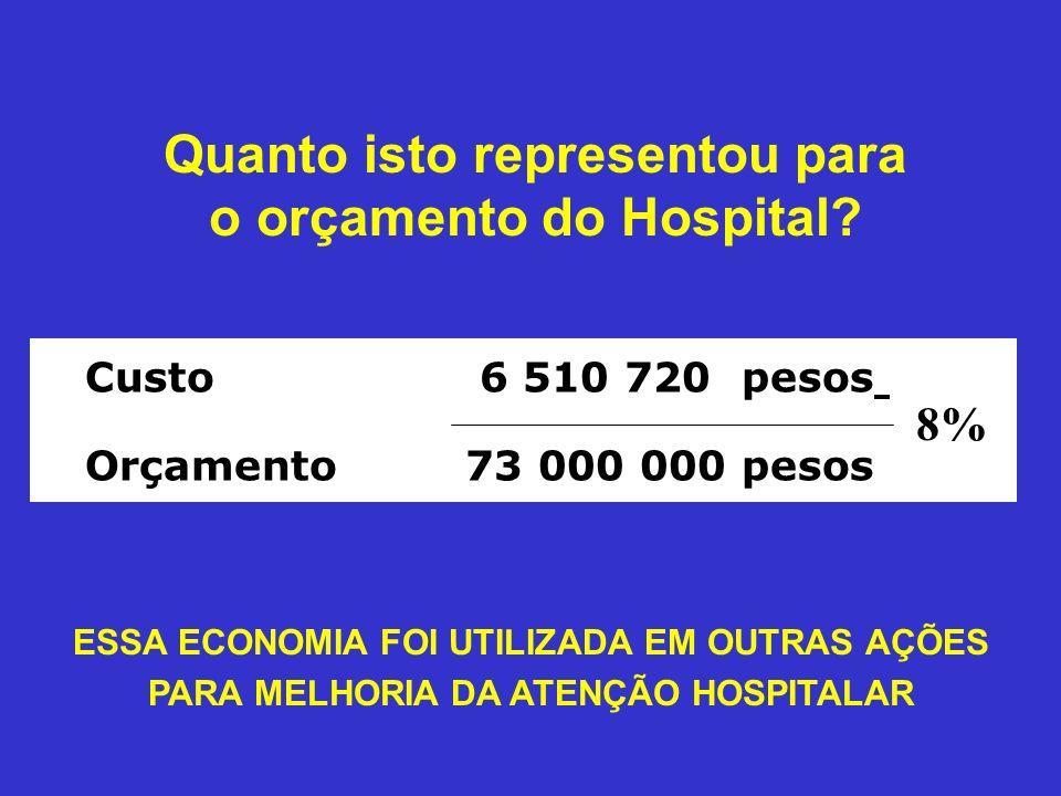 Quanto isto representou para o orçamento do Hospital? Custo 6 510 720 pesos Orçamento73 000 000 pesos 8% ESSA ECONOMIA FOI UTILIZADA EM OUTRAS AÇÕES P