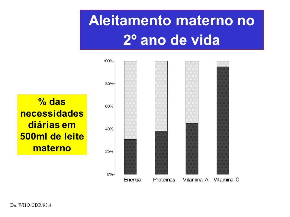 Aleitamento materno no 2º ano de vida % das necessidades diárias em 500ml de leite materno De: WHO/CDR/93.4