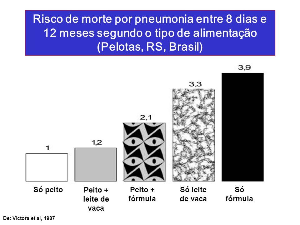 Risco de morte por pneumonia entre 8 dias e 12 meses segundo o tipo de alimentação (Pelotas, RS, Brasil) De: Victora et al, 1987 Só peito Peito + leit