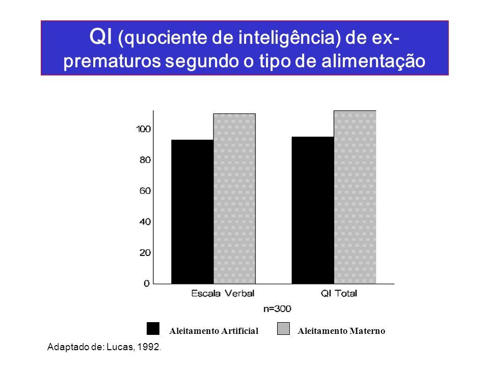 QI (quociente de inteligência) de ex- prematuros segundo o tipo de alimentação Adaptado de: Lucas, 1992. Aleitamento Artificial Aleitamento Materno