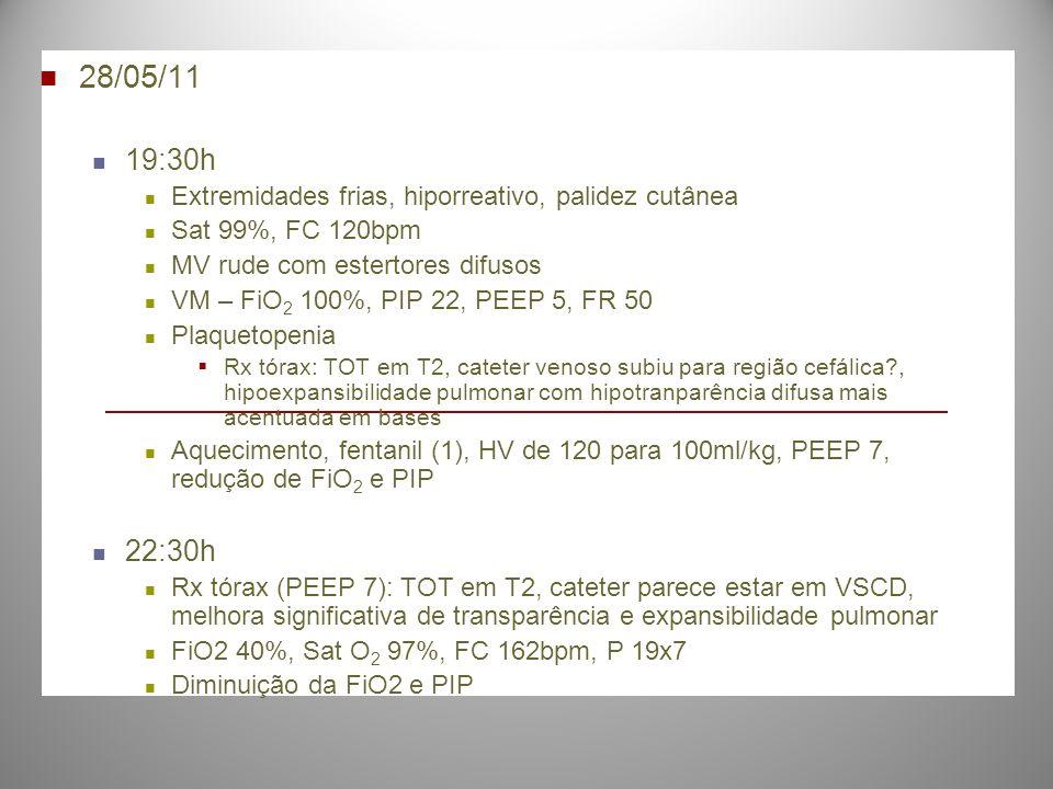 28/05/11 19:30h Extremidades frias, hiporreativo, palidez cutânea Sat 99%, FC 120bpm MV rude com estertores difusos VM – FiO 2 100%, PIP 22, PEEP 5, F