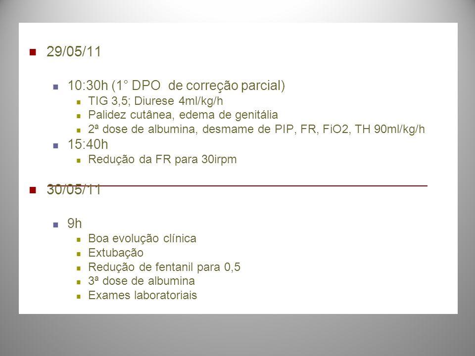 29/05/11 10:30h (1° DPO de correção parcial) TIG 3,5; Diurese 4ml/kg/h Palidez cutânea, edema de genitália 2ª dose de albumina, desmame de PIP, FR, Fi