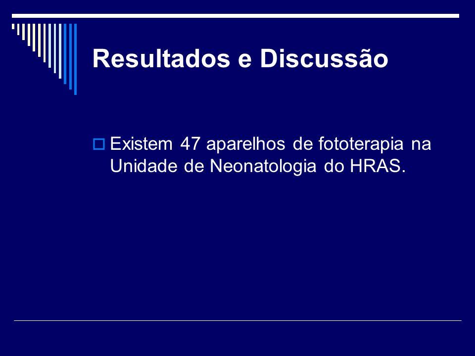 Resultados e Discussão Existem 47 aparelhos de fototerapia na Unidade de Neonatologia do HRAS.