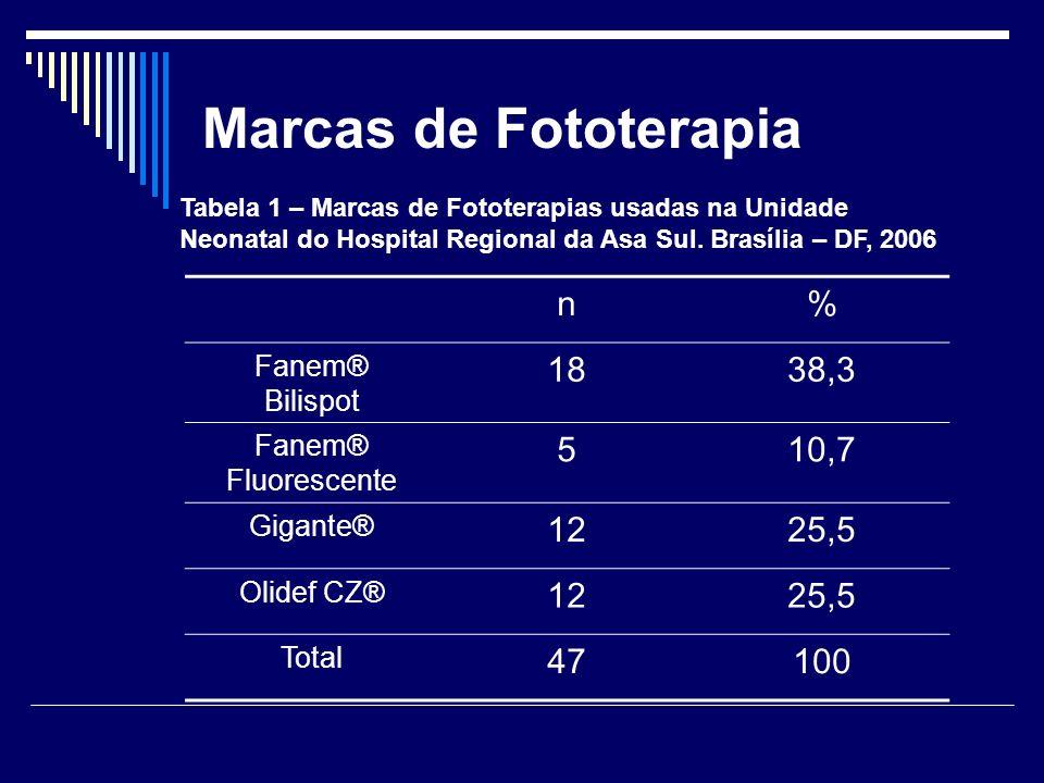 Marcas de Fototerapia n% Fanem® Bilispot 1838,3 Fanem® Fluorescente 510,7 Gigante® 1225,5 Olidef CZ® 1225,5 Total 47100 Tabela 1 – Marcas de Fototerap