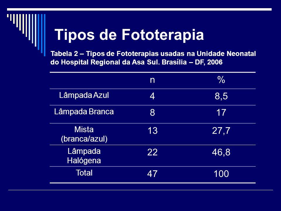 Tipos de Fototerapia n% Lâmpada Azul 48,5 Lâmpada Branca 817 Mista (branca/azul) 1327,7 Lâmpada Halógena 2246,8 Total 47100 Tabela 2 – Tipos de Fotote