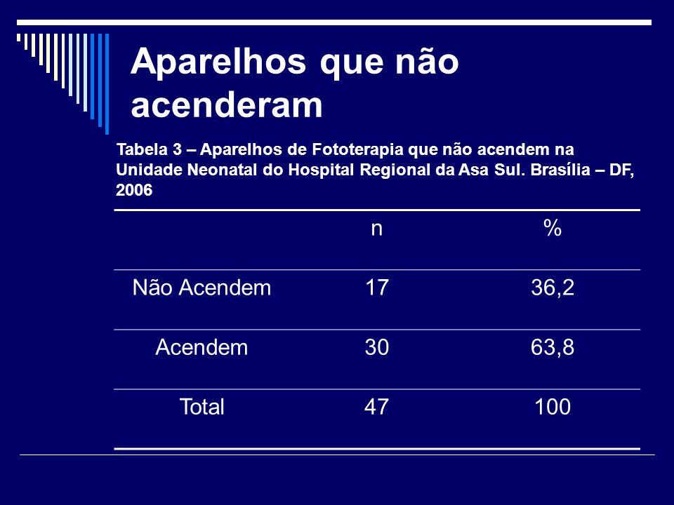 Aparelhos que não acenderam n% Não Acendem1736,2 Acendem3063,8 Total47100 Tabela 3 – Aparelhos de Fototerapia que não acendem na Unidade Neonatal do H