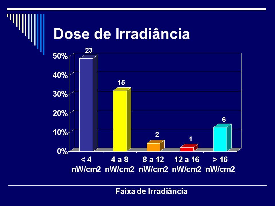 Dose de Irradiância Faixa de Irradiância 23 15 2 1 6