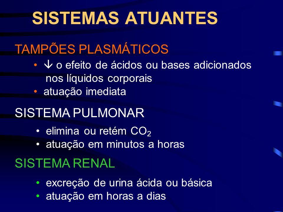 SISTEMAS ATUANTES TAMPÕES PLASMÁTICOS SISTEMA PULMONAR SISTEMA RENAL o efeito de ácidos ou bases adicionados nos líquidos corporais atuação imediata e